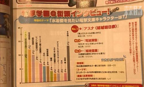 不愧是桐人的后宫 电击文库泳装评选《刀剑神域》女性角色得票最多! 动漫 第1张