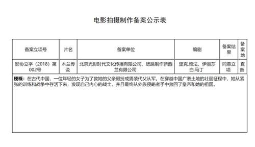 迪士尼真人电影《花木兰》在中国正式立项!预计2020年3月上映! 动漫 第2张