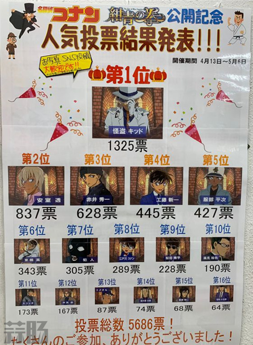 《名侦探柯南:绀青之拳》最喜欢的男角色 投票结果大反转! 动漫 第1张